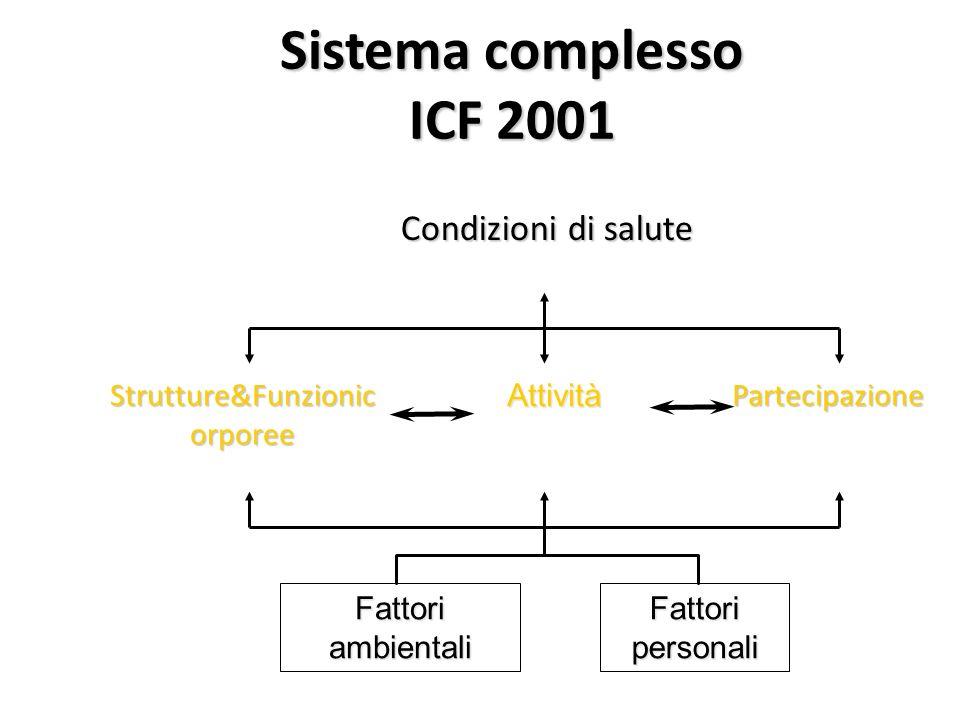 Condizioni di salute Sistema complesso ICF 2001 Fattori ambientali Fattori personali Strutture&Funzionic orporee Attività Partecipazione