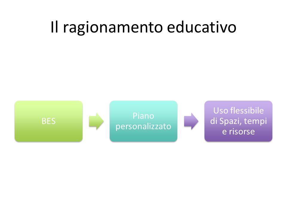 Il ragionamento educativo BES Piano personalizzato Uso flessibile di Spazi, tempi e risorse