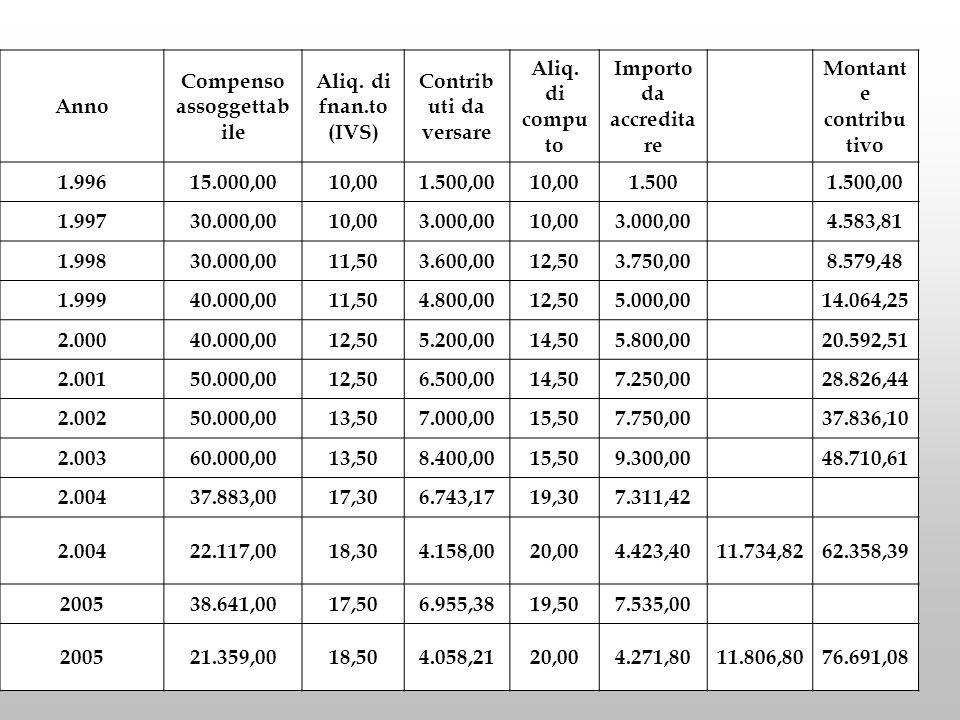 Anno Compenso assoggettab ile Aliq. di fnan.to (IVS) Contrib uti da versare Aliq. di compu to Importo da accredita re Montant e contribu tivo 1.99615.