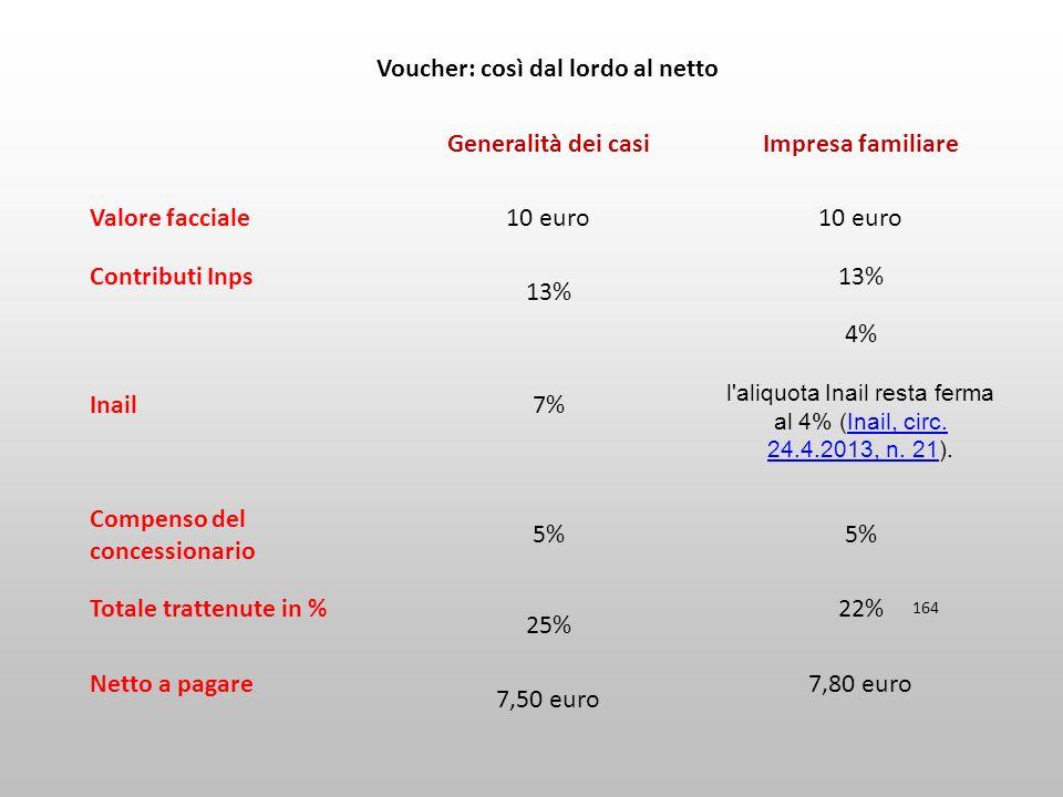 164 Voucher: così dal lordo al netto Generalità dei casiImpresa familiare Valore facciale10 euro Contributi Inps 13% Inail7% 4% l'aliquota Inail resta