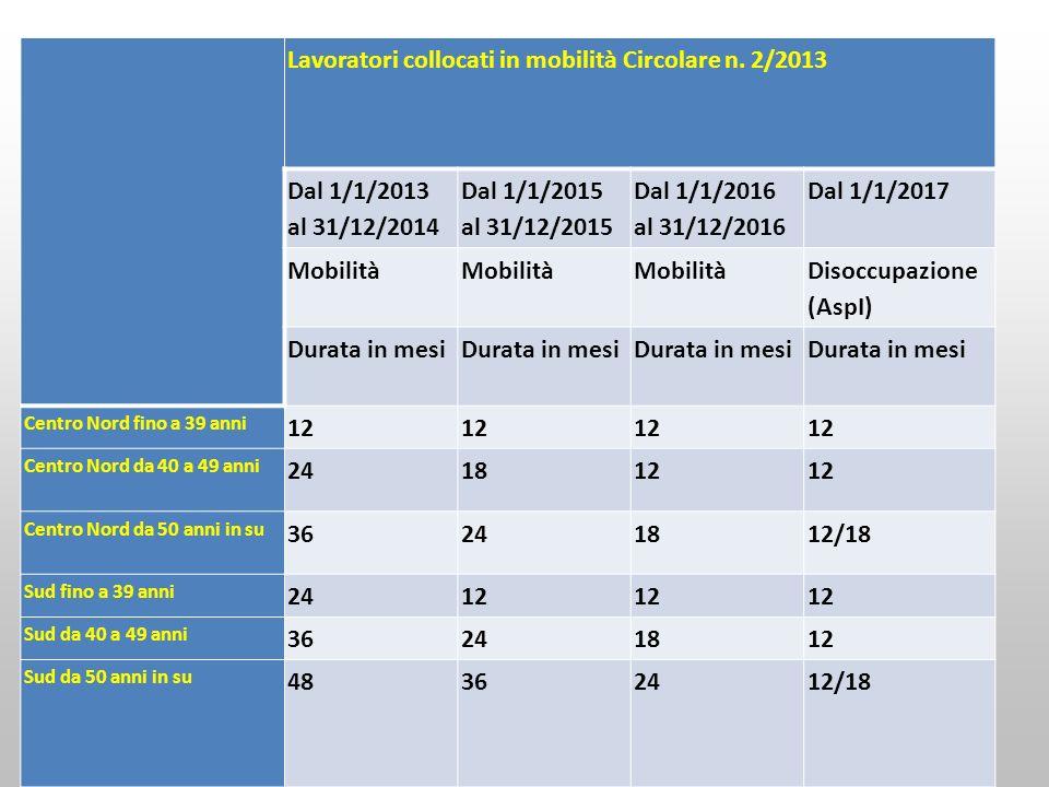 Lavoratori collocati in mobilità Circolare n. 2/2013 Dal 1/1/2013 al 31/12/2014 Dal 1/1/2015 al 31/12/2015 Dal 1/1/2016 al 31/12/2016 Dal 1/1/2017 Mob