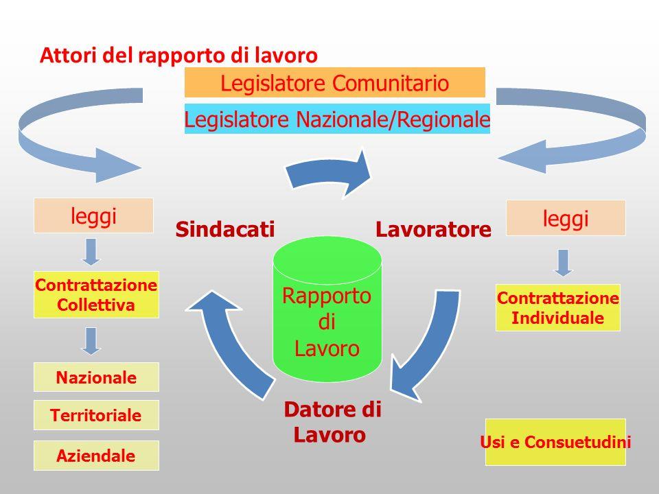 Attori del rapporto di lavoro leggi Rapporto di Lavoro Contrattazione Collettiva Aziendale Territoriale Nazionale Contrattazione Individuale Usi e Con