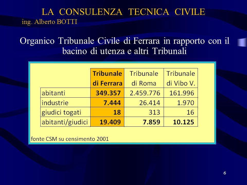 LA CONSULENZA TECNICA CIVILE ing. Alberto BOTTI Organico Tribunale Civile di Ferrara in rapporto con il bacino di utenza e altri Tribunali 6