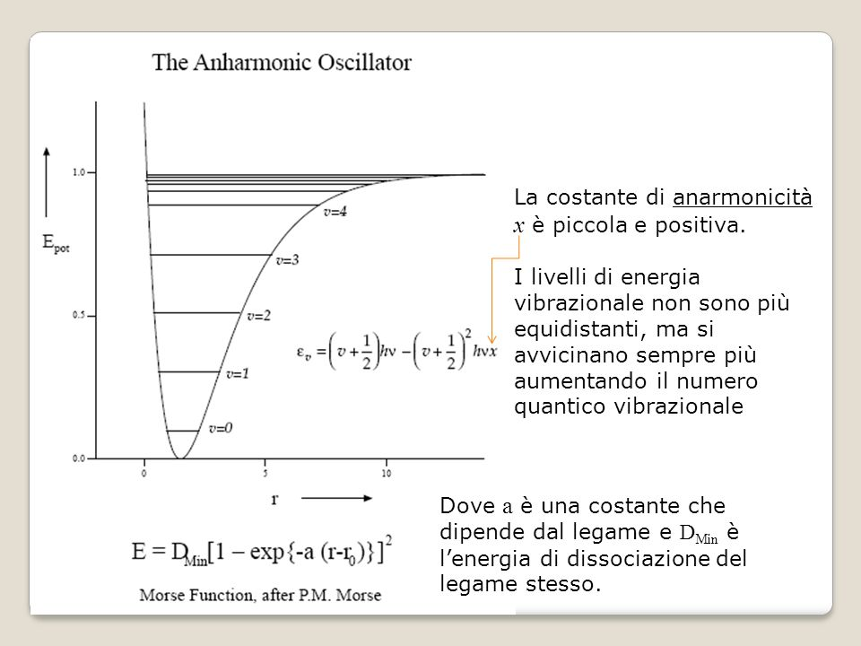 Dove a è una costante che dipende dal legame e D Min è lenergia di dissociazione del legame stesso. La costante di anarmonicità x è piccola e positiva
