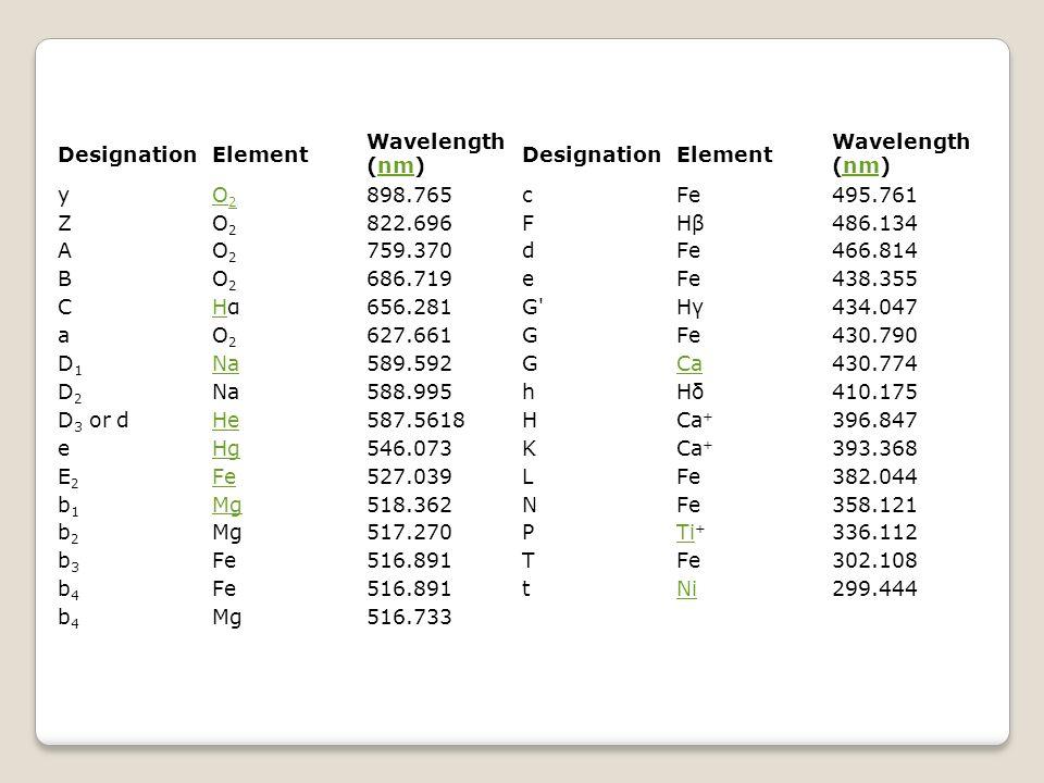 DesignationElement Wavelength (nm)nm DesignationElement Wavelength (nm)nm yO2O2 898.765cFe495.761 ZO2O2 822.696FHβHβ486.134 AO2O2 759.370dFe466.814 BO