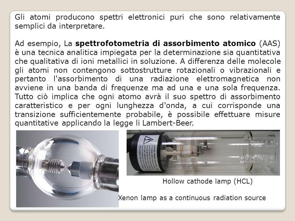 Gli atomi producono spettri elettronici puri che sono relativamente semplici da interpretare. Ad esempio, La spettrofotometria di assorbimento atomico