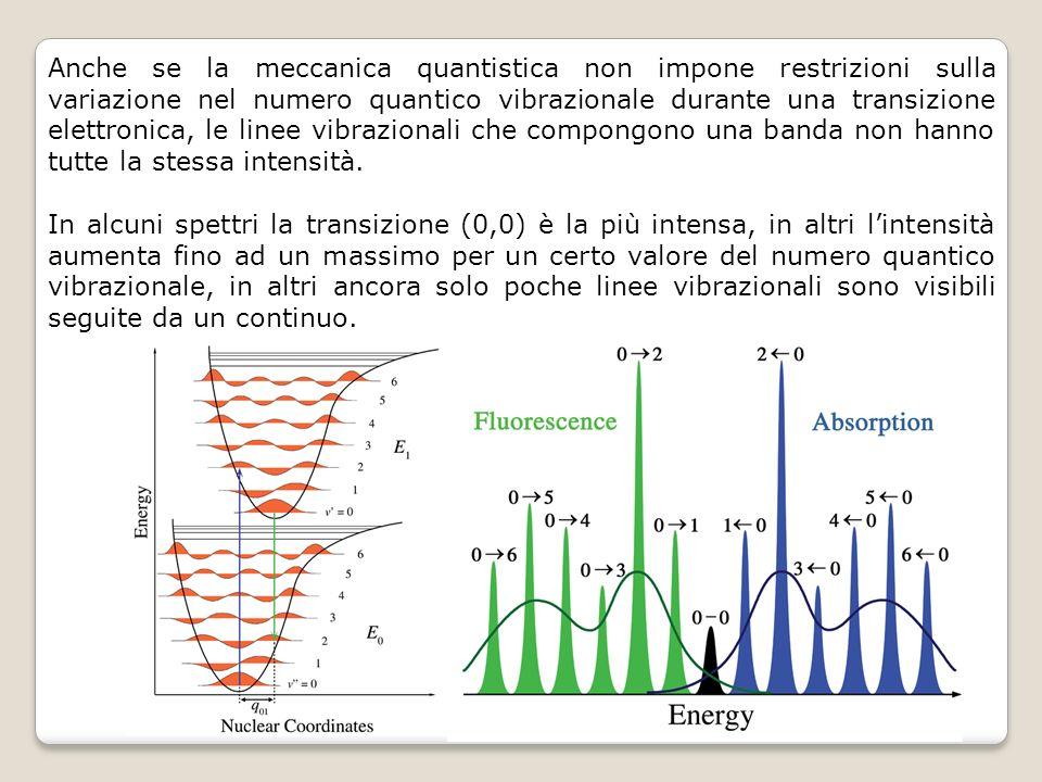 Anche se la meccanica quantistica non impone restrizioni sulla variazione nel numero quantico vibrazionale durante una transizione elettronica, le lin