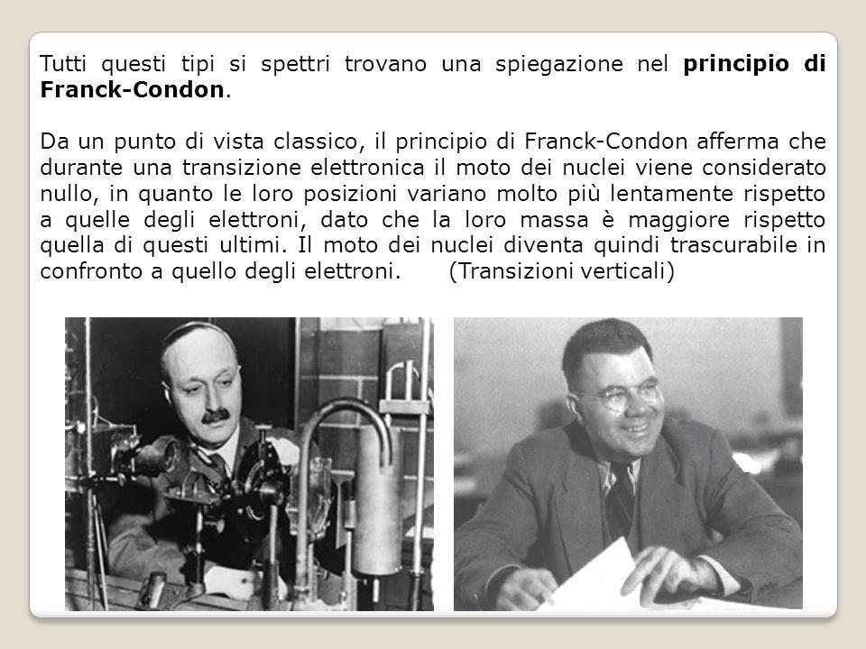 Tutti questi tipi si spettri trovano una spiegazione nel principio di Franck-Condon. Da un punto di vista classico, il principio di Franck-Condon affe