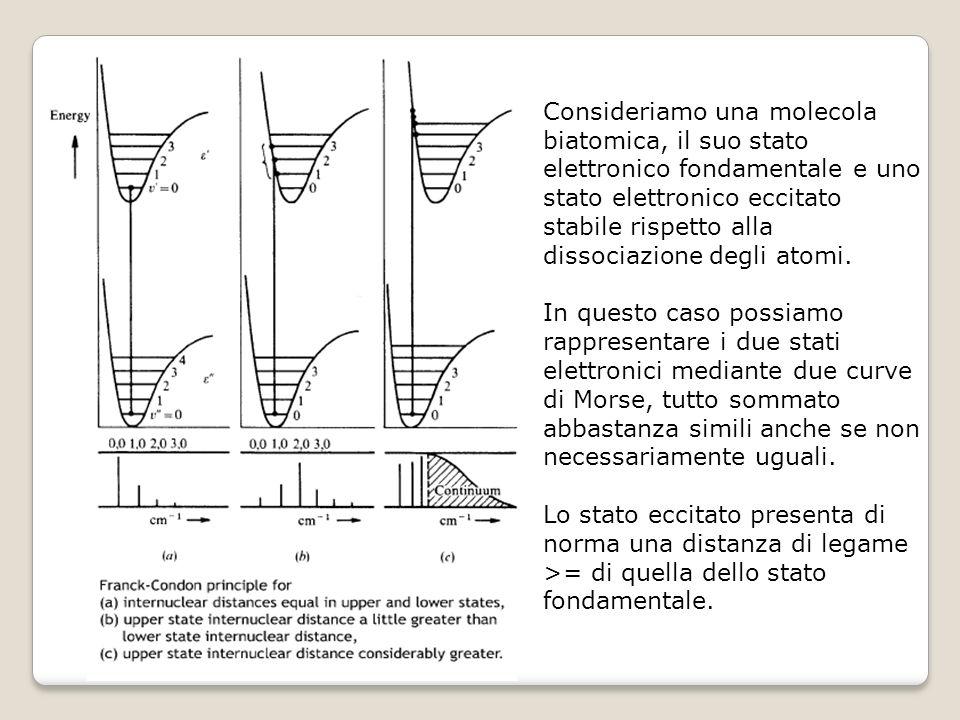 Consideriamo una molecola biatomica, il suo stato elettronico fondamentale e uno stato elettronico eccitato stabile rispetto alla dissociazione degli