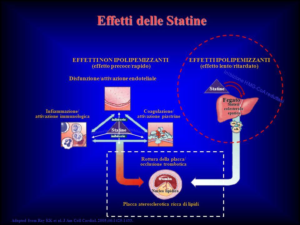 Adapted from Ray KK et al. J Am Coll Cardiol. 2005;46:1425-1433. EFFETTI NON IPOLIPEMIZZANTI (effetto precoce/rapido) EFFETTI IPOLIPEMIZZANTI (effetto