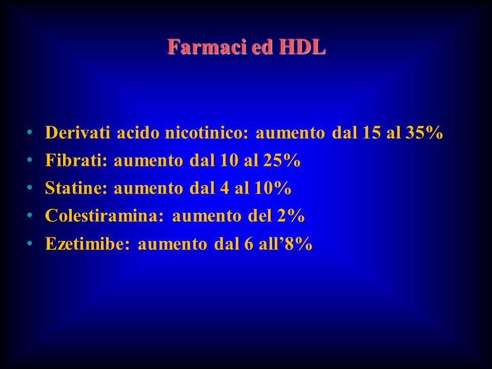 Farmaci ed HDL Derivati acido nicotinico: aumento dal 15 al 35% Fibrati: aumento dal 10 al 25% Statine: aumento dal 4 al 10% Colestiramina: aumento de