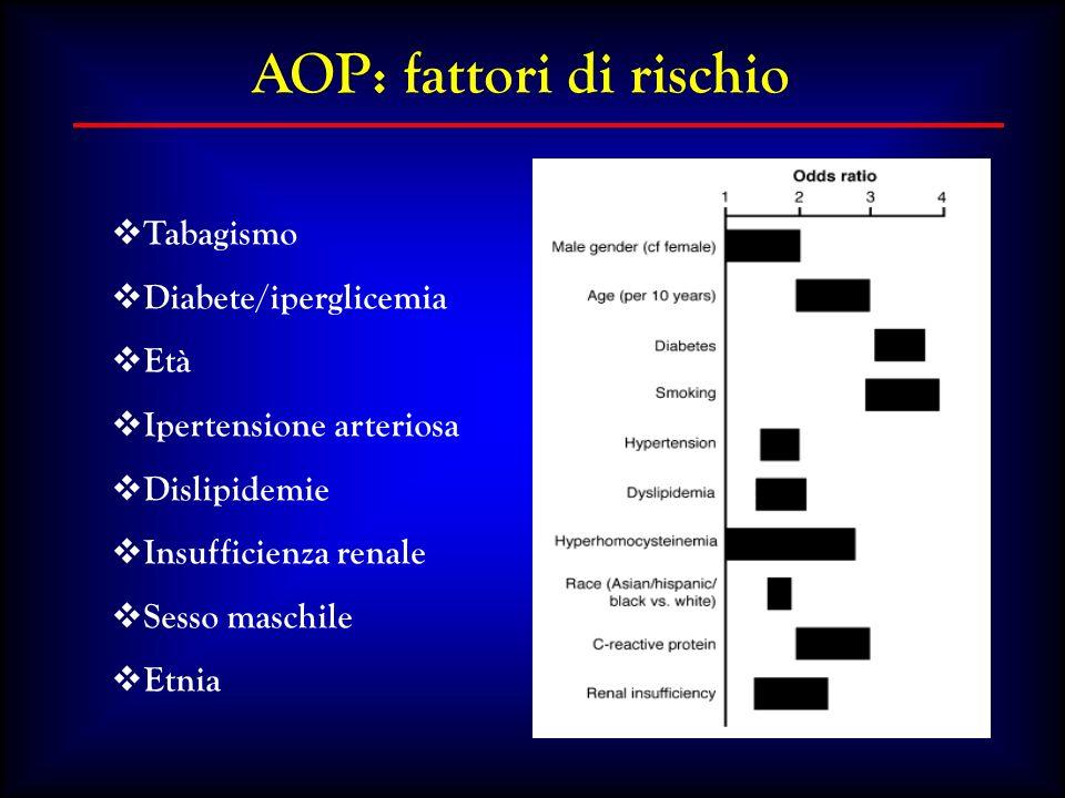 Tabagismo Diabete/iperglicemia Età Ipertensione arteriosa Dislipidemie Insufficienza renale Sesso maschile Etnia AOP: fattori di rischio