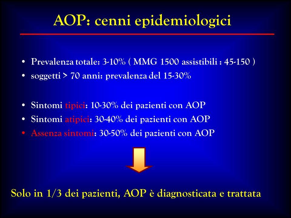 AOP: cenni epidemiologici Prevalenza totale: 3-10% ( MMG 1500 assistibili : 45-150 ) soggetti > 70 anni: prevalenza del 15-30% Solo in 1/3 dei pazient