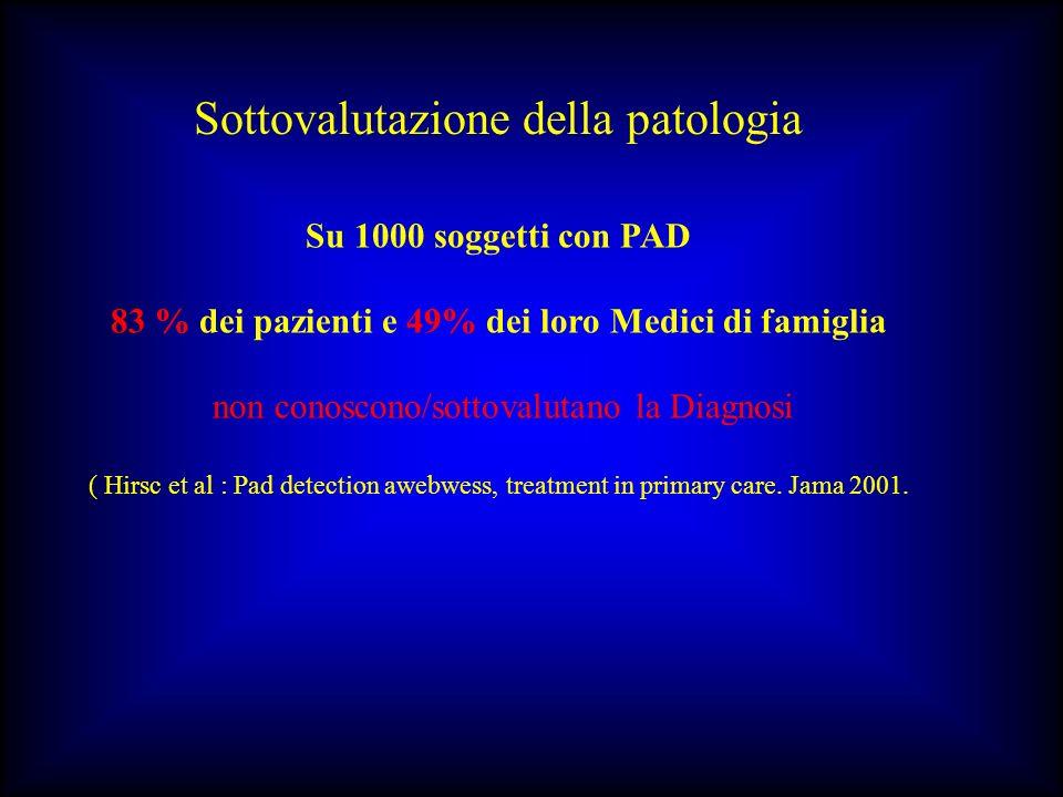 Sottovalutazione della patologia Su 1000 soggetti con PAD 83 % dei pazienti e 49% dei loro Medici di famiglia non conoscono/sottovalutano la Diagnosi