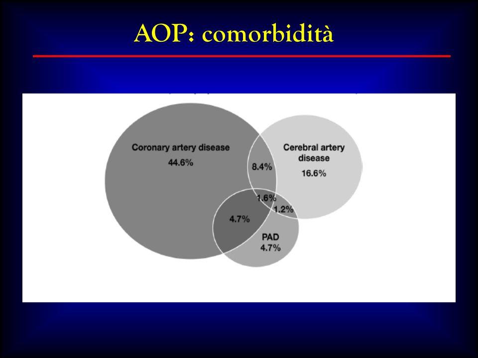 Valutazione dellimpatto del PDTA Indicatori di processo e di risultato 1.% di pazienti affetti da AOP e dei loro MMG che siano consapevoli della presenza della malattia e dei suoi risvolti prognostici.