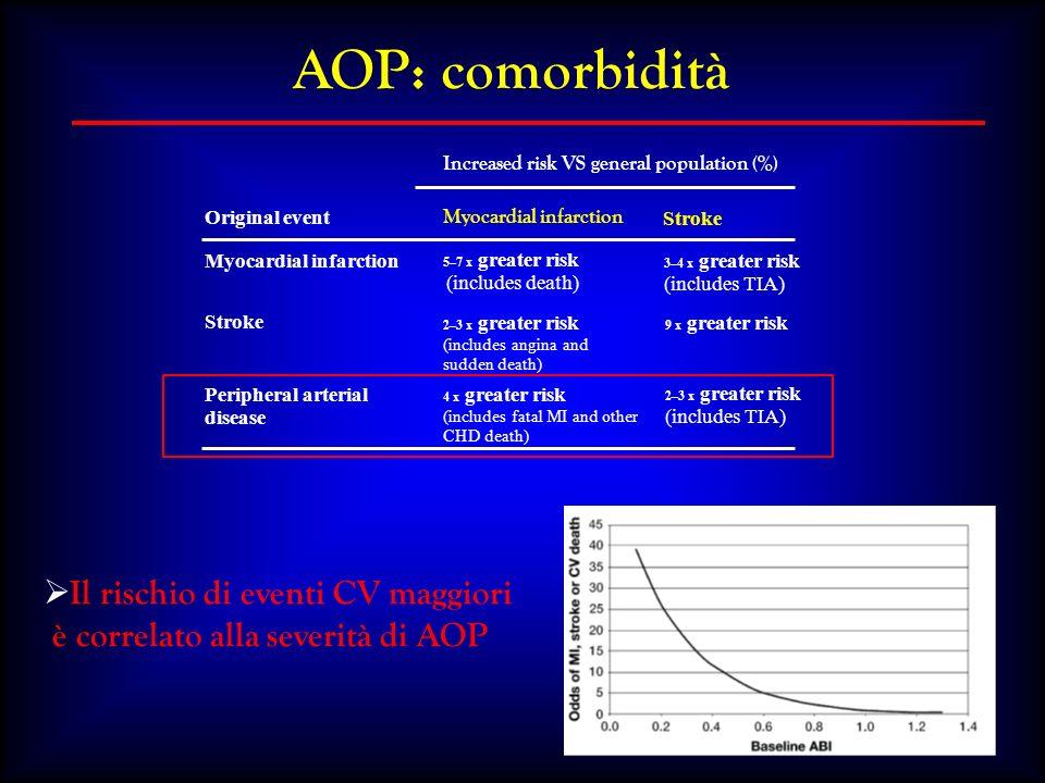 Valutazione dellimpatto del PDTA Indicatori di processo e di risultato 3.% di pazienti affetti da AOP che abbiano svolto un programma di esercizio fisico controllato 4.