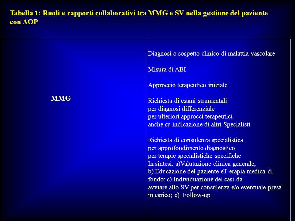 Tabella 1: Ruoli e rapporti collaborativi tra MMG e SV nella gestione del paziente con AOP MMG Diagnosi o sospetto clinico di malattia vascolare Misur