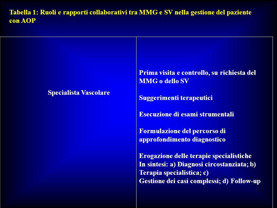 Tabella 1: Ruoli e rapporti collaborativi tra MMG e SV nella gestione del paziente con AOP Specialista Vascolare Prima visita e controllo, su richiest