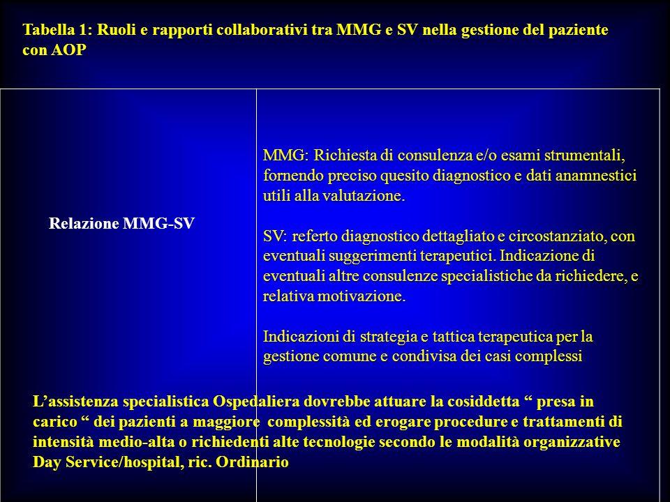 Tabella 1: Ruoli e rapporti collaborativi tra MMG e SV nella gestione del paziente con AOP Relazione MMG-SV MMG: Richiesta di consulenza e/o esami str