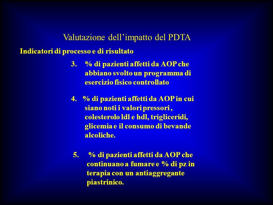 Valutazione dellimpatto del PDTA Indicatori di processo e di risultato 3.% di pazienti affetti da AOP che abbiano svolto un programma di esercizio fis