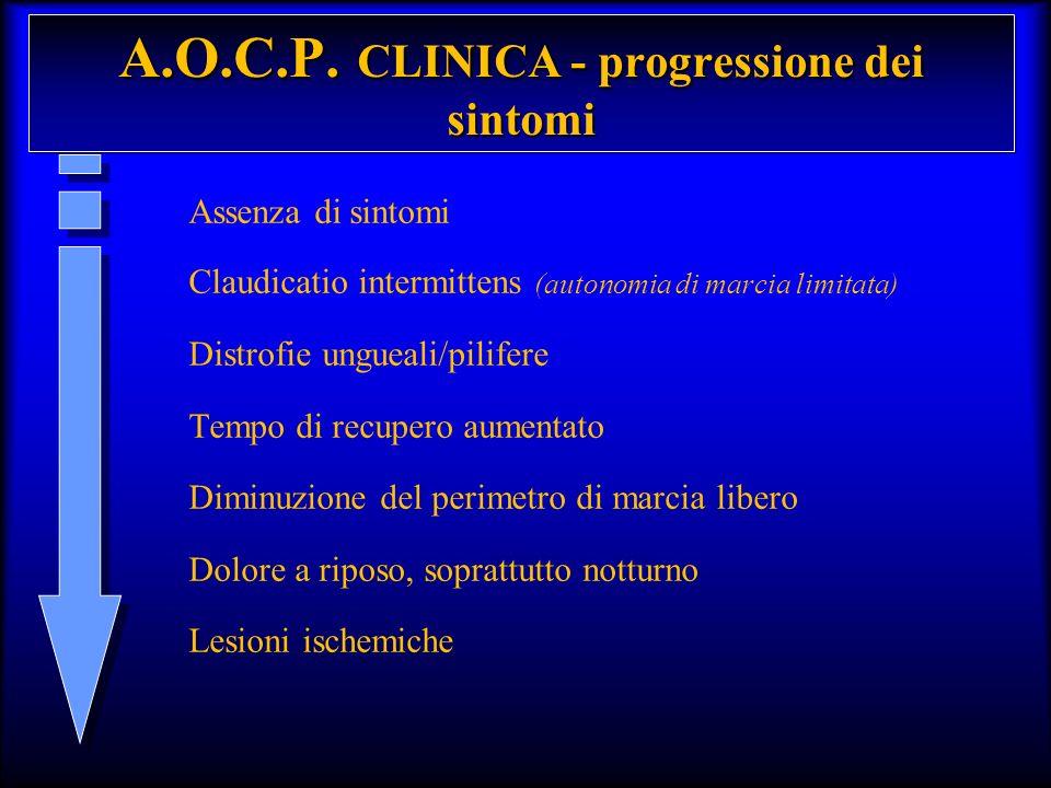 Assenza di sintomi Claudicatio intermittens (autonomia di marcia limitata) Distrofie ungueali/pilifere Tempo di recupero aumentato Diminuzione del per