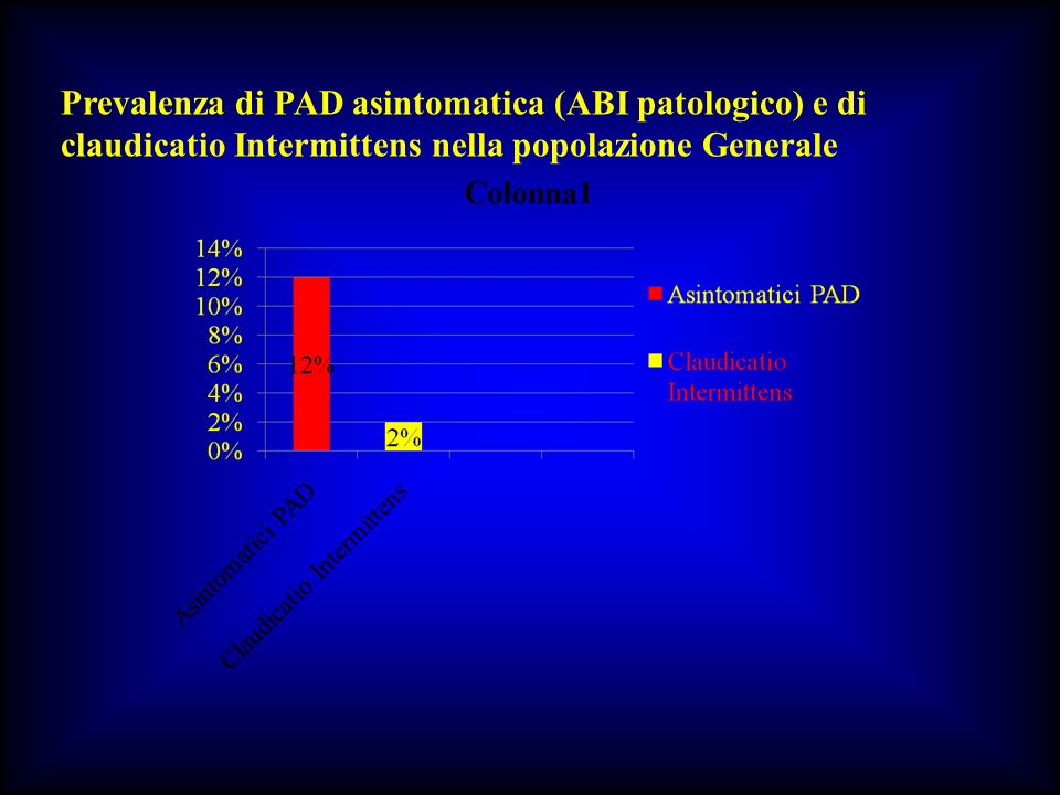 Cilostazolo è un inibitore selettivo della fosfodiesterasi 3A Si differenza dagli altri inibitori della PDE 3 per la capacità di bloccare il re-uptake della adenosina Sono stati sviluppati moltri inibitori della PDE3, tra i quali il milrinone, il vesnarinone, lenoximone ed il pimobendano.