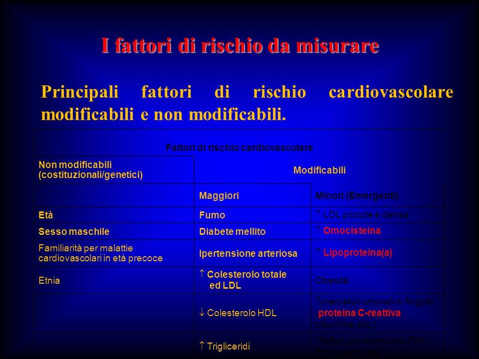I fattori di rischio da misurare Principali fattori di rischio cardiovascolare modificabili e non modificabili. Fattori di rischio cardiovascolare Non