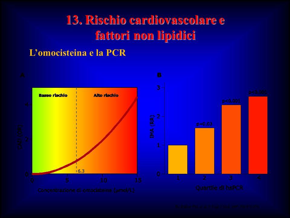 13. Rischio cardiovascolare e fattori non lipidici Lomocisteina e la PCR Da Ridker PM, et al. N Engl J Med. 1997;336:973-979.