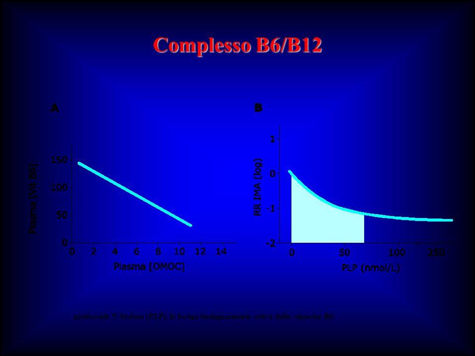 Complesso B6/B12 piridossale 5'-fosfato (PLP), la forma biologicamente attiva della vitamina B6