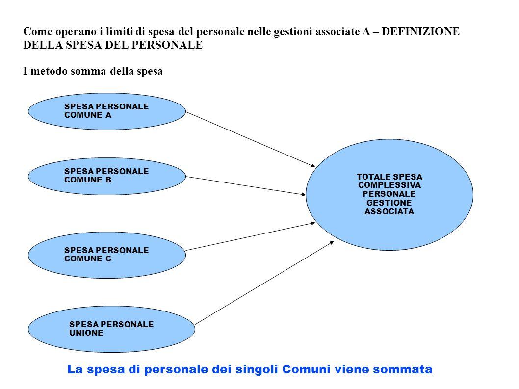 Come operano i limiti di spesa del personale nelle gestioni associate A – DEFINIZIONE DELLA SPESA DEL PERSONALE I metodo somma della spesa SPESA PERSO