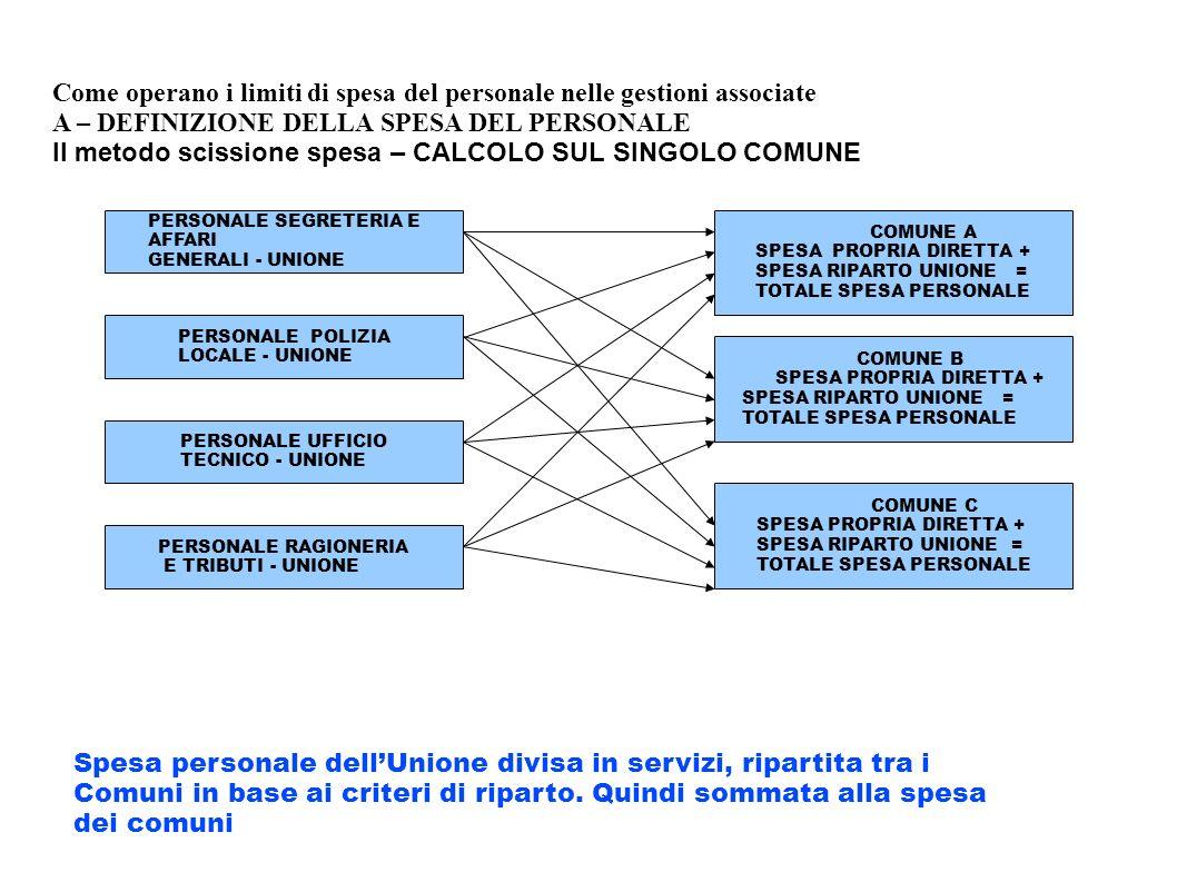 Come operano i limiti di spesa del personale nelle gestioni associate A – DEFINIZIONE DELLA SPESA DEL PERSONALE II metodo scissione spesa – CALCOLO SU
