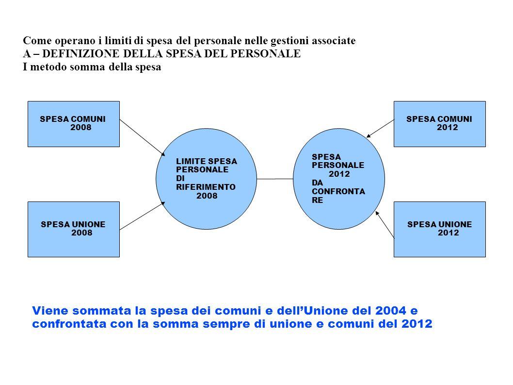 Come operano i limiti di spesa del personale nelle gestioni associate A – DEFINIZIONE DELLA SPESA DEL PERSONALE I metodo somma della spesa SPESA COMUN