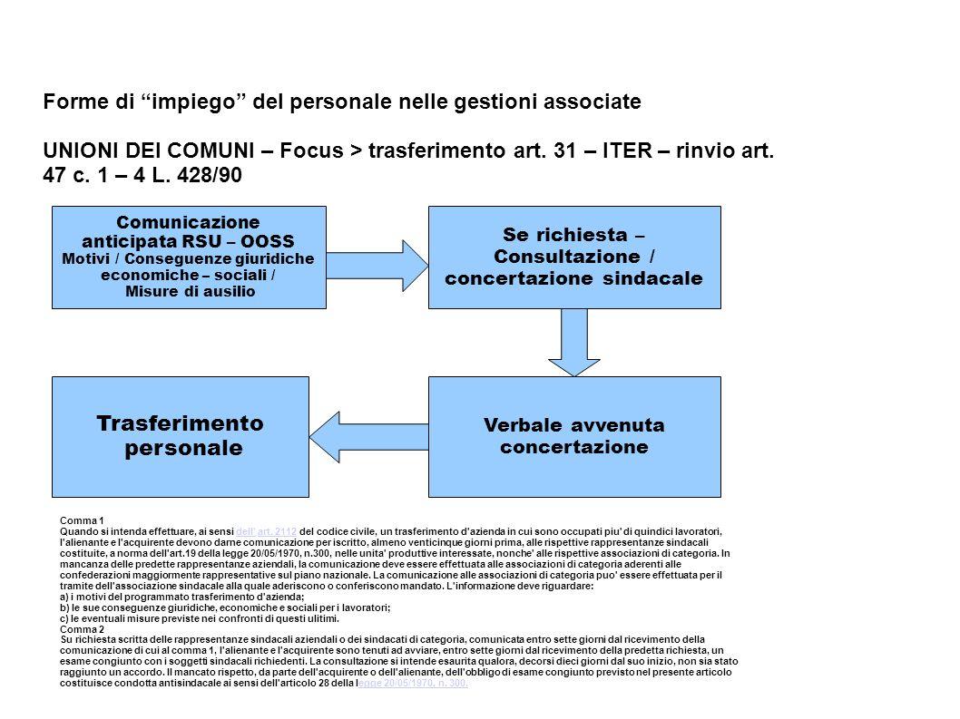 Forme di impiego del personale nelle gestioni associate UNIONI DEI COMUNI – Focus > trasferimento art. 31 – ITER – rinvio art. 47 c. 1 – 4 L. 428/90 C
