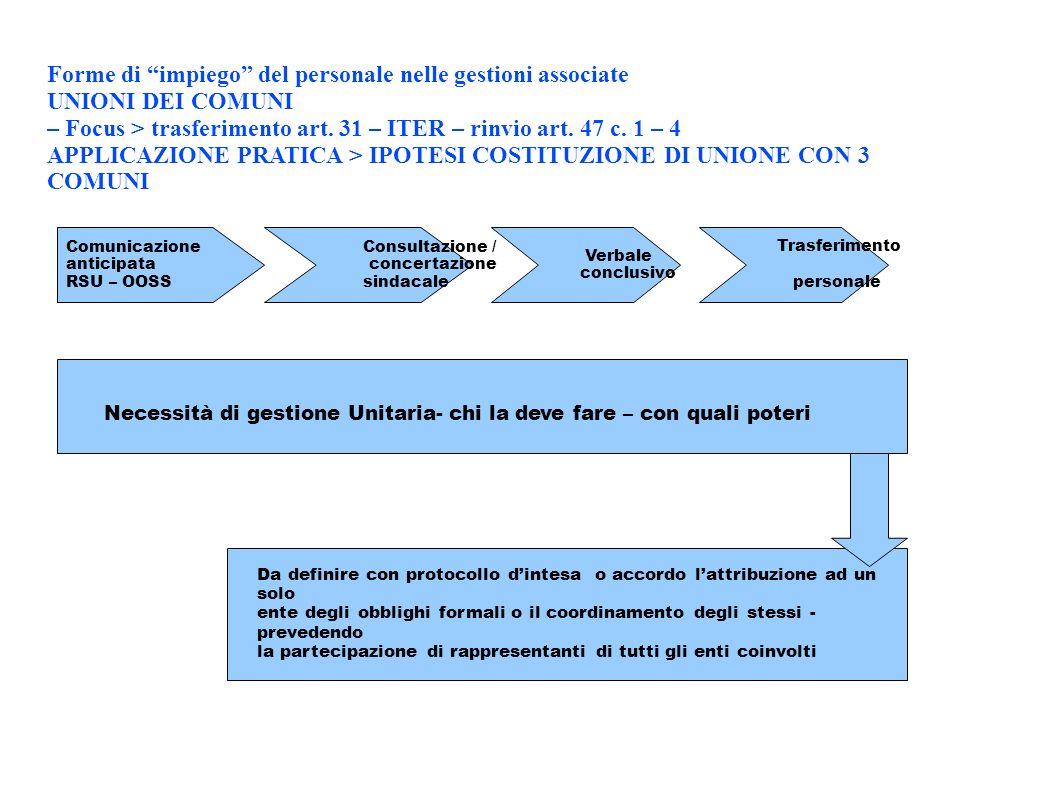 Forme di impiego del personale nelle gestioni associate UNIONI DEI COMUNI – Focus > trasferimento art. 31 – ITER – rinvio art. 47 c. 1 – 4 APPLICAZION