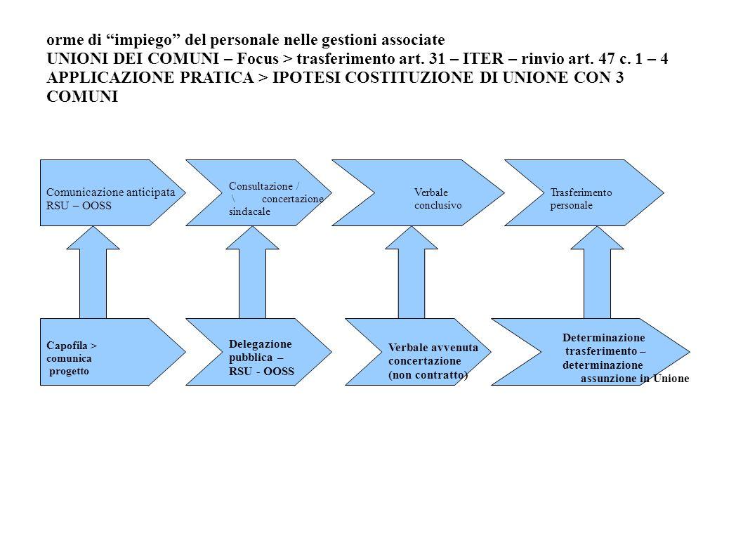 orme di impiego del personale nelle gestioni associate UNIONI DEI COMUNI – Focus > trasferimento art. 31 – ITER – rinvio art. 47 c. 1 – 4 APPLICAZIONE