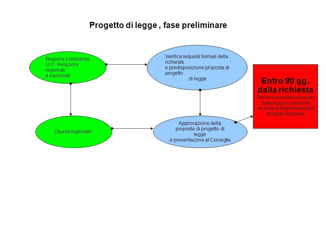 Progetto di legge, fase preliminare Regione Lombardia, U.O. Relazioni regionali e nazionali Verifica requisiti formali della richiesta e predisposizio