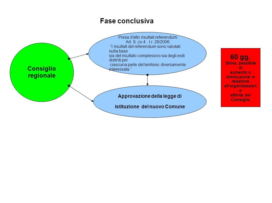 Fase conclusiva Consiglio regionale Presa d'atto risultati referendum: Art. 9, co.4., l.r. 29/2006: I risultati del referendum sono valutati sulla bas