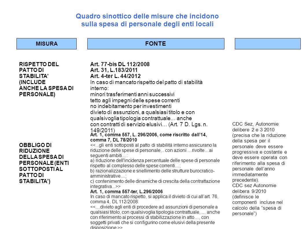 Quadro sinottico delle misure che incidono sulla spesa di personale degli enti locali MISURA FONTE RISPETTO DEL PATTO DI STABILITA (INCLUDE ANCHE LA S