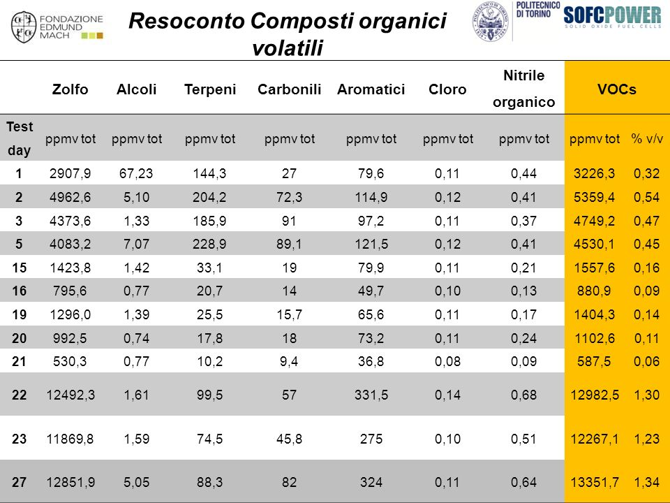 Resoconto Composti organici volatili ZolfoAlcoliTerpeniCarboniliAromaticiCloro Nitrile organico VOCs Test day ppmv tot % v/v 12907,967,23144,32779,60,110,443226,30,32 24962,65,10204,272,3114,90,120,415359,40,54 34373,61,33185,99197,20,110,374749,20,47 54083,27,07228,989,1121,50,120,414530,10,45 151423,81,4233,11979,90,110,211557,60,16 16795,60,7720,71449,70,100,13880,90,09 191296,01,3925,515,765,60,110,171404,30,14 20992,50,7417,81873,20,110,241102,60,11 21530,30,7710,29,436,80,080,09587,50,06 2212492,31,6199,557331,50,140,6812982,51,30 2311869,81,5974,545,82750,100,5112267,11,23 2712851,95,0588,3823240,110,6413351,71,34