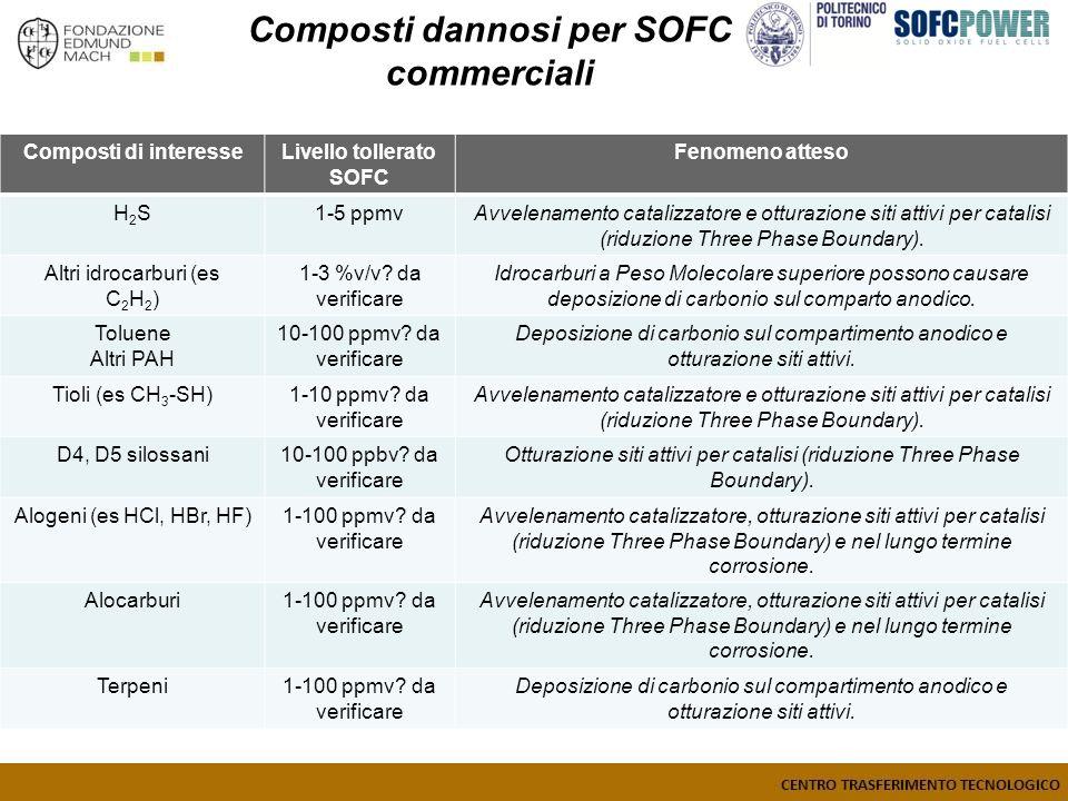 Composti dannosi per SOFC commerciali Composti di interesseLivello tollerato SOFC Fenomeno atteso H2SH2S1-5 ppmvAvvelenamento catalizzatore e otturazione siti attivi per catalisi (riduzione Three Phase Boundary).
