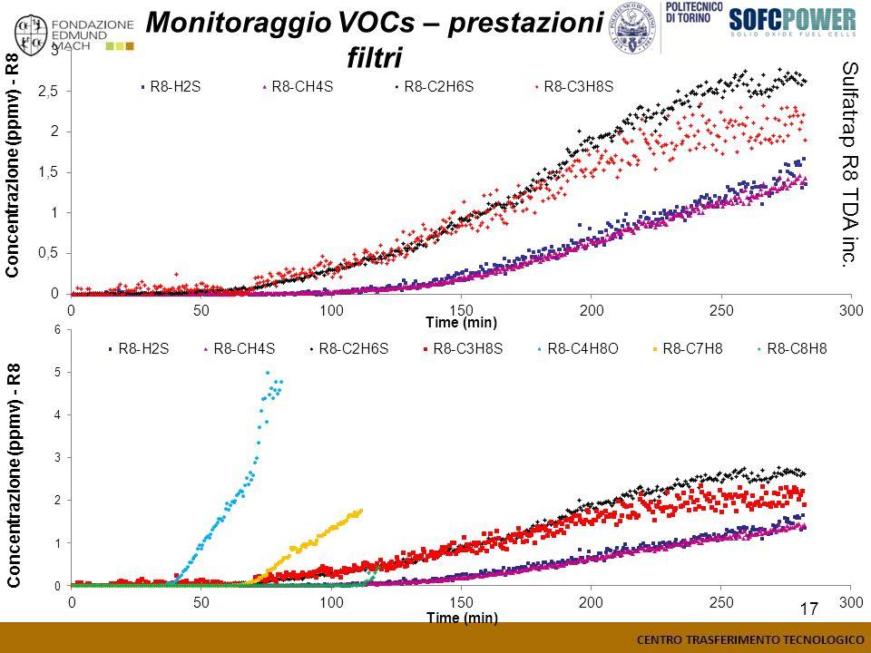 17 Sulfatrap R8 TDA inc. Monitoraggio VOCs – prestazioni filtri