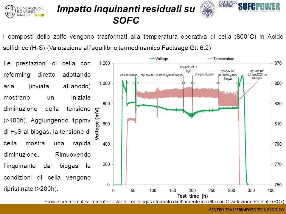 Impatto inquinanti residuali su SOFC I composti dello zolfo vengono trasformati alla temperatura operativa di cella (800°C) in Acido solfidrico (H 2 S) (Valutazione allequilibrio termodinamico Factsage Gtt 6.2) Le prestazioni di cella con reforming diretto adottando aria (inviata allanodo) mostrano un iniziale diminuzione della tensione (>100h).