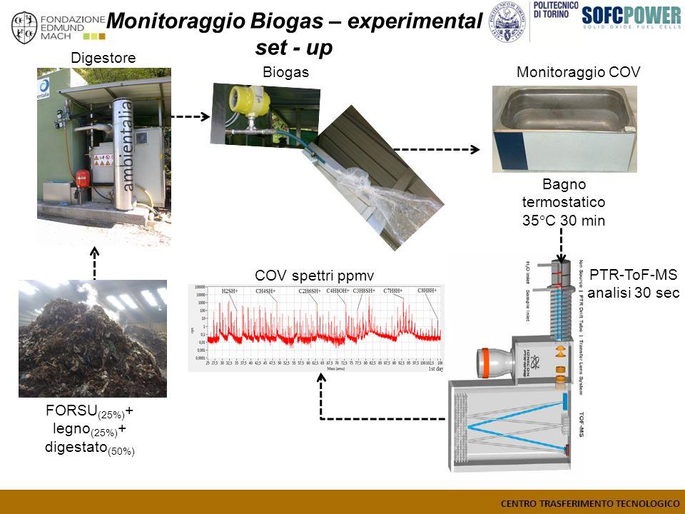 Digestore BiogasMonitoraggio COV FORSU (25%) + legno (25%) + digestato (50%) COV spettri ppmv Monitoraggio Biogas – experimental set - up Bagno termostatico 35°C 30 min PTR-ToF-MS analisi 30 sec