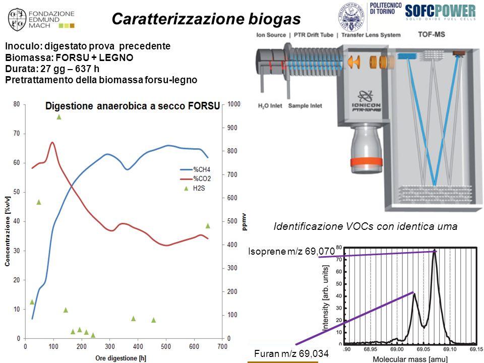 Inoculo: digestato prova precedente Biomassa: FORSU + LEGNO Durata: 27 gg – 637 h Pretrattamento della biomassa forsu-legno Isoprene m/z 69,070 Furan m/z 69,034 Identificazione VOCs con identica uma Caratterizzazione biogas