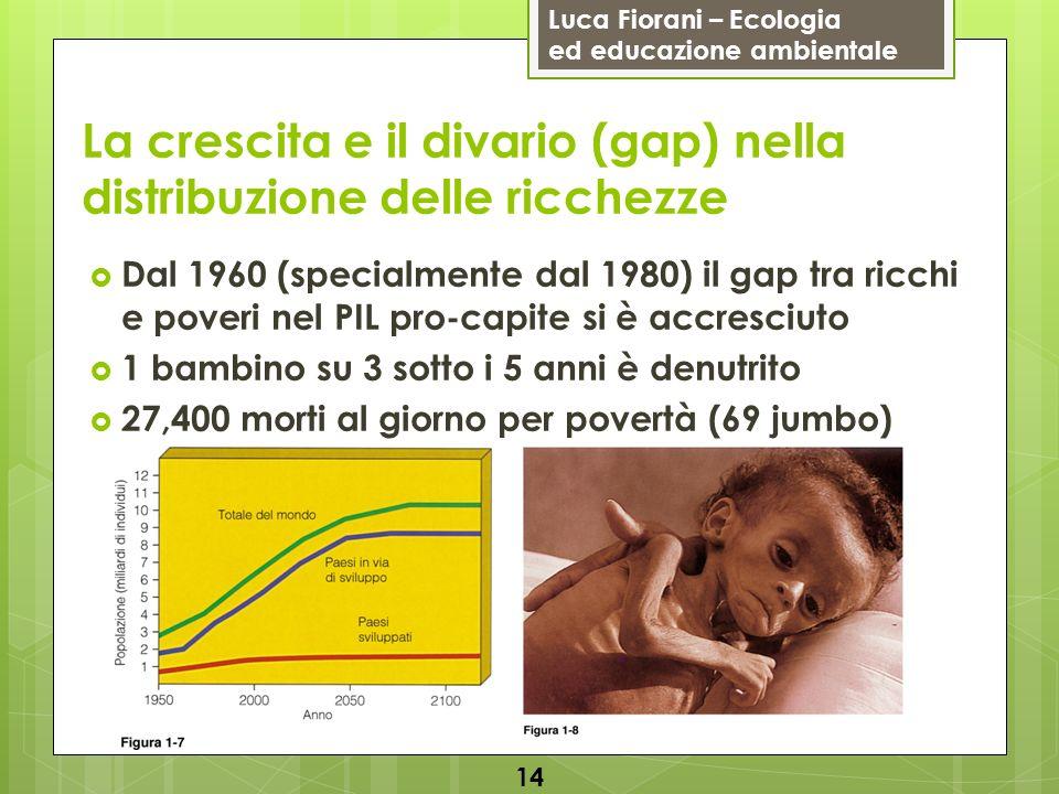 Luca Fiorani – Ecologia ed educazione ambientale La crescita e il divario (gap) nella distribuzione delle ricchezze Dal 1960 (specialmente dal 1980) il gap tra ricchi e poveri nel PIL pro-capite si è accresciuto 1 bambino su 3 sotto i 5 anni è denutrito 27,400 morti al giorno per povertà (69 jumbo) 14