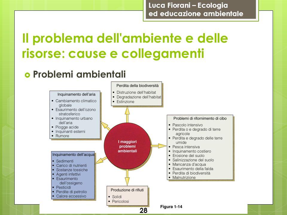 Luca Fiorani – Ecologia ed educazione ambientale Il problema dell ambiente e delle risorse: cause e collegamenti Problemi ambientali 28