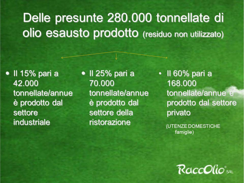 Delle presunte 280.000 tonnellate di olio esausto prodotto (residuo non utilizzato) Il 15% pari a 42.000 tonnellate/annue è prodotto dal settore industriale Il 15% pari a 42.000 tonnellate/annue è prodotto dal settore industriale Il 25% pari a 70.000 tonnellate/annue è prodotto dal settore della ristorazione Il 25% pari a 70.000 tonnellate/annue è prodotto dal settore della ristorazione Il 60% pari a 168.000 tonnellate/annue è prodotto dal settore privatoIl 60% pari a 168.000 tonnellate/annue è prodotto dal settore privato (UTENZE DOMESTICHE famiglie)