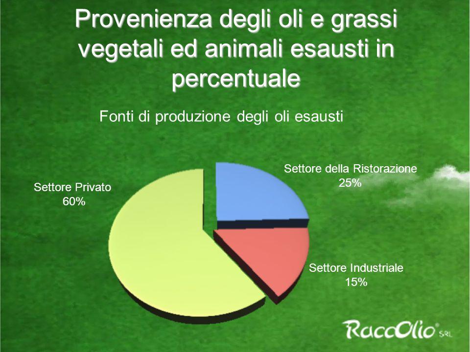 Provenienza degli oli e grassi vegetali ed animali esausti in percentuale Settore Privato 60% Settore della Ristorazione 25% Settore Industriale 15% Fonti di produzione degli oli esausti