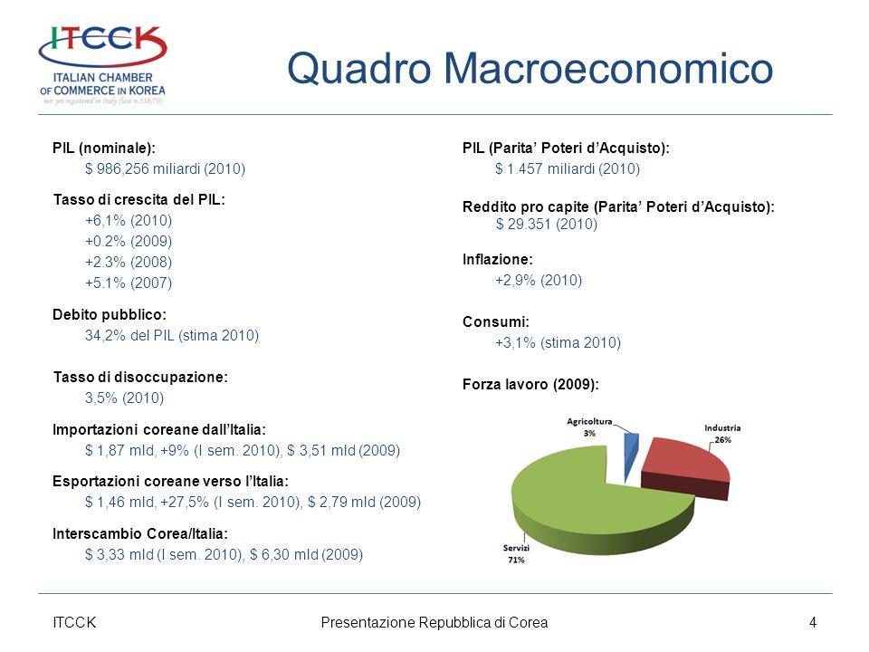 Quadro Macroeconomico PIL (nominale): $ 986,256 miliardi (2010) Tasso di crescita del PIL: +6,1% (2010) +0.2% (2009) +2.3% (2008) +5.1% (2007) Debito pubblico: 34,2% del PIL (stima 2010) Tasso di disoccupazione: 3,5% (2010) Importazioni coreane dallItalia: $ 1,87 mld, +9% (I sem.