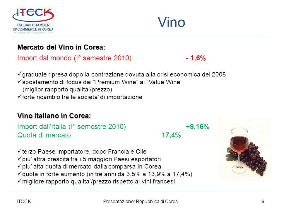 Vino ITCCKPresentazione: Repubblica di Corea9 Mercato del Vino in Corea: Import dal mondo (I° semestre 2010)- 1,6% graduale ripresa dopo la contrazione dovuta alla crisi economica del 2008 spostamento di focus dai Premium Wine ai Value Wine (miglior rapporto qualita/prezzo) forte ricambio tra le societa di importazione Vino italiano in Corea: Import dallItalia (I° semestre 2010)+9,16% Quota di mercato 17,4% terzo Paese importatore, dopo Francia e Cile piu altra crescita fra i 5 maggiori Paesi esportatori piu alta quota di mercato dalla comparsa in Corea quota in forte aumento (in tre anni da 3,5% a 13,9% a 17,4%) migliore rapporto qualita/prezzo rispetto ai vini francesi